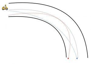 Trazada de curva en moto errónea (en rojo) porque entrada contacto y salida están invertidos